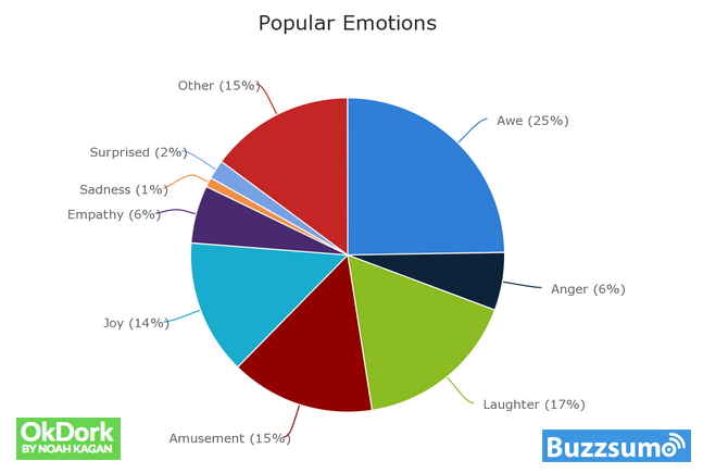 Emotions and Virality